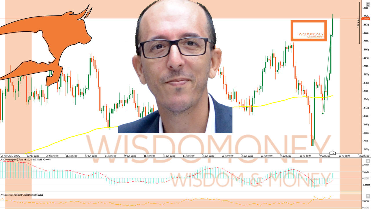 Trading and the Psychology of Successful Traders