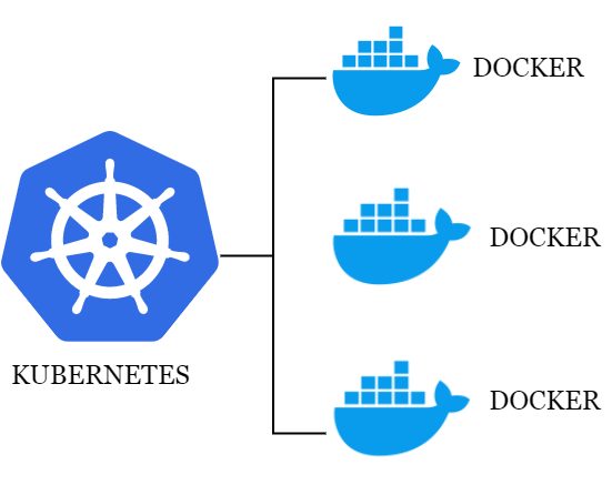 Docker and Kubernetes - Interview Guide